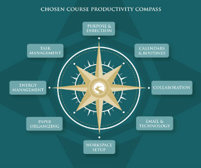 Chosen Course Productivity Compass